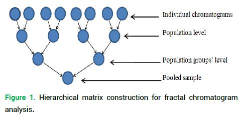 modern-phytomorphology-chromatogram-analysis