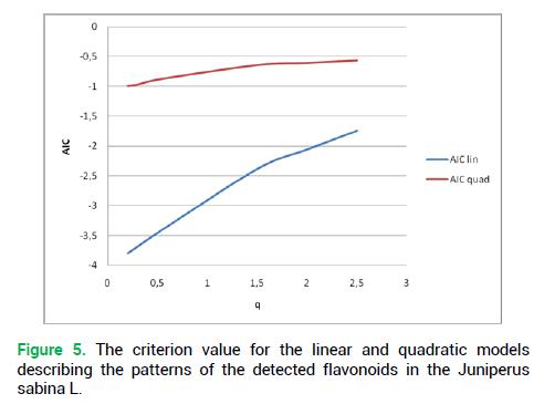 modern-phytomorphology-flavonoids