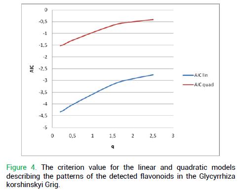 modern-phytomorphology-quadratic-models